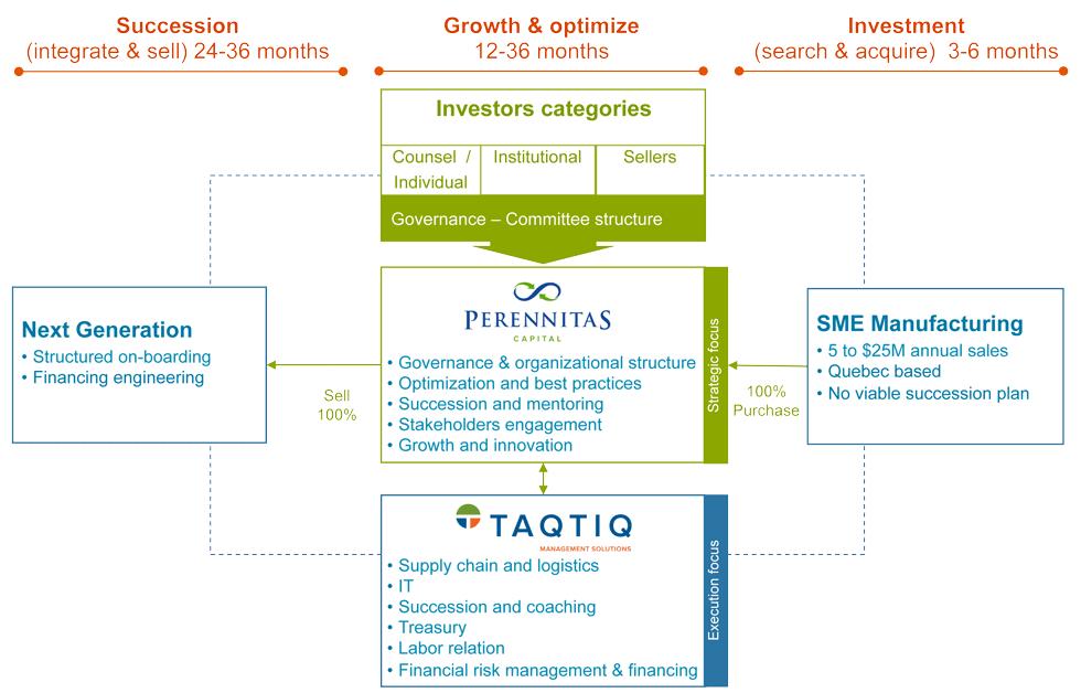 Anholisticsolution_graphique
